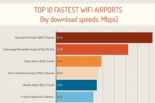 Thailand has the Fastest WiFi at any Airport in the World