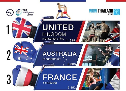 Most Muay Thai students come from the UK, France and Australia