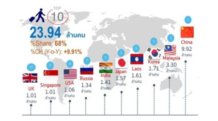 Top 10 Nationalities to Visit Thailand during 2017 – Thai